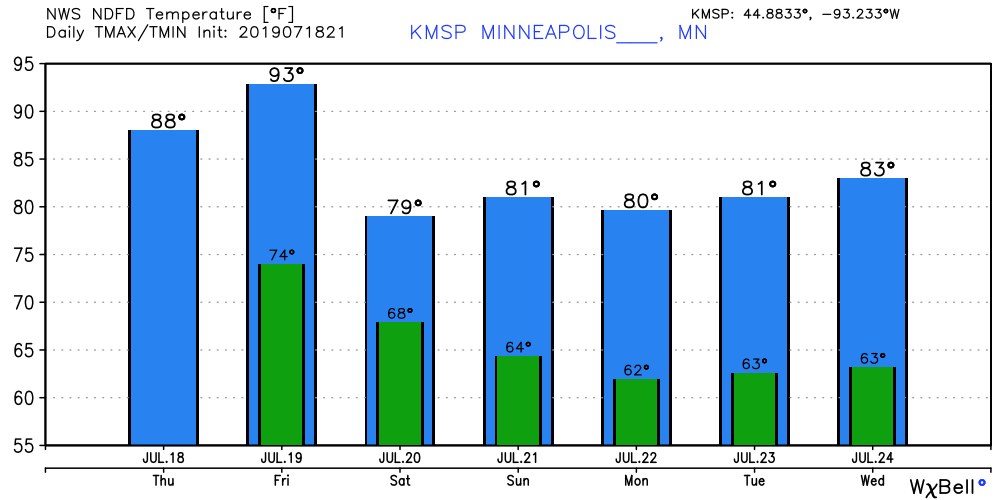 Temperatures cool into the 70s and 80s next week.