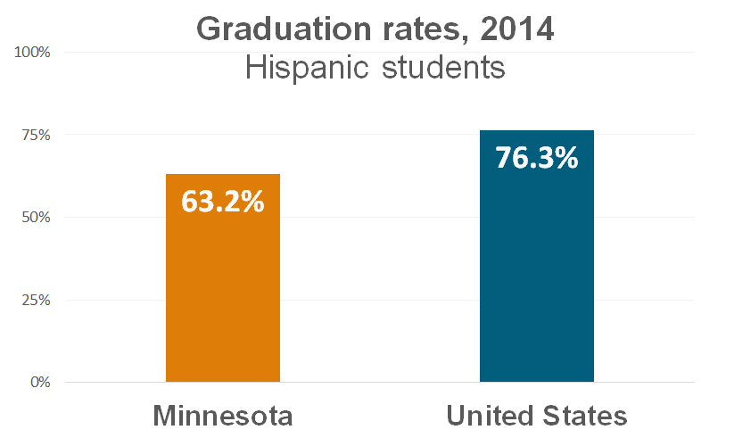 On-time graduation rate for Hispanic students