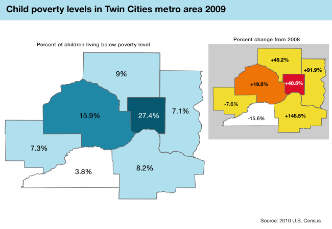 Poverty in metro counties