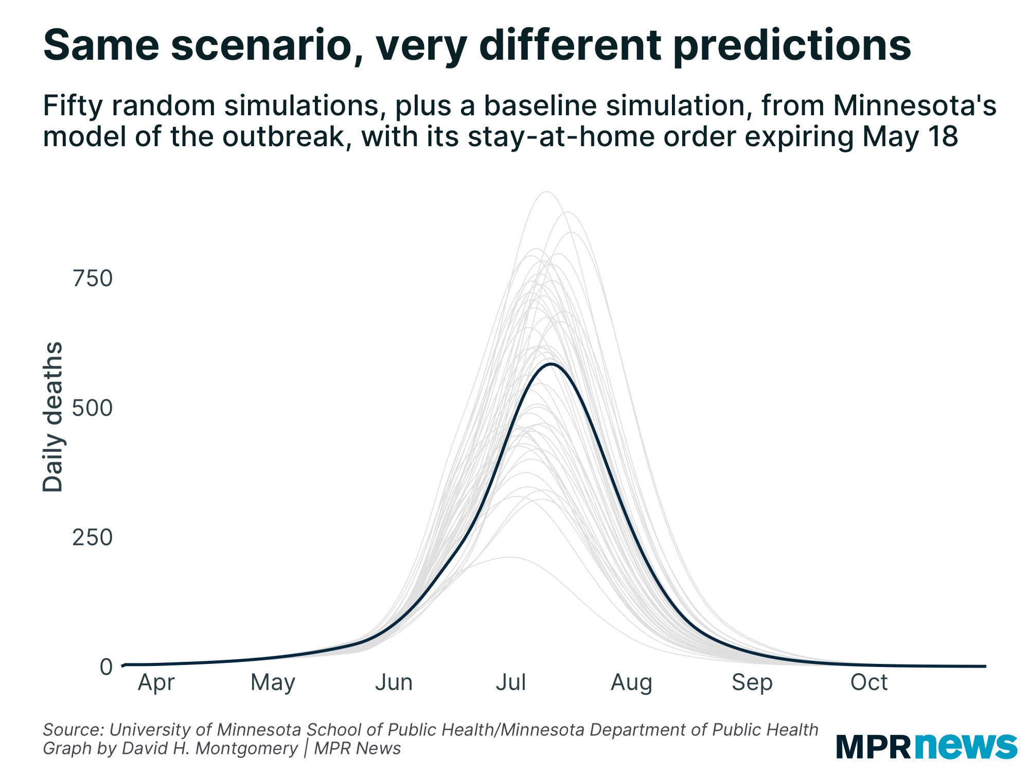 Predictions from Minnesota's COVID-19 model vary considerably.