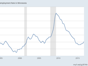 Minnesota seasonally adjusted unemployment