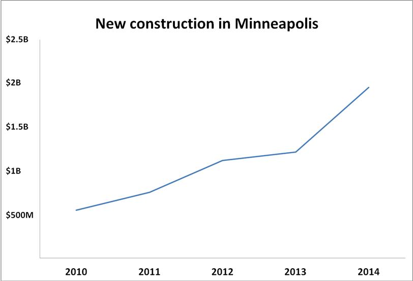 Minneapolis construction in 2014