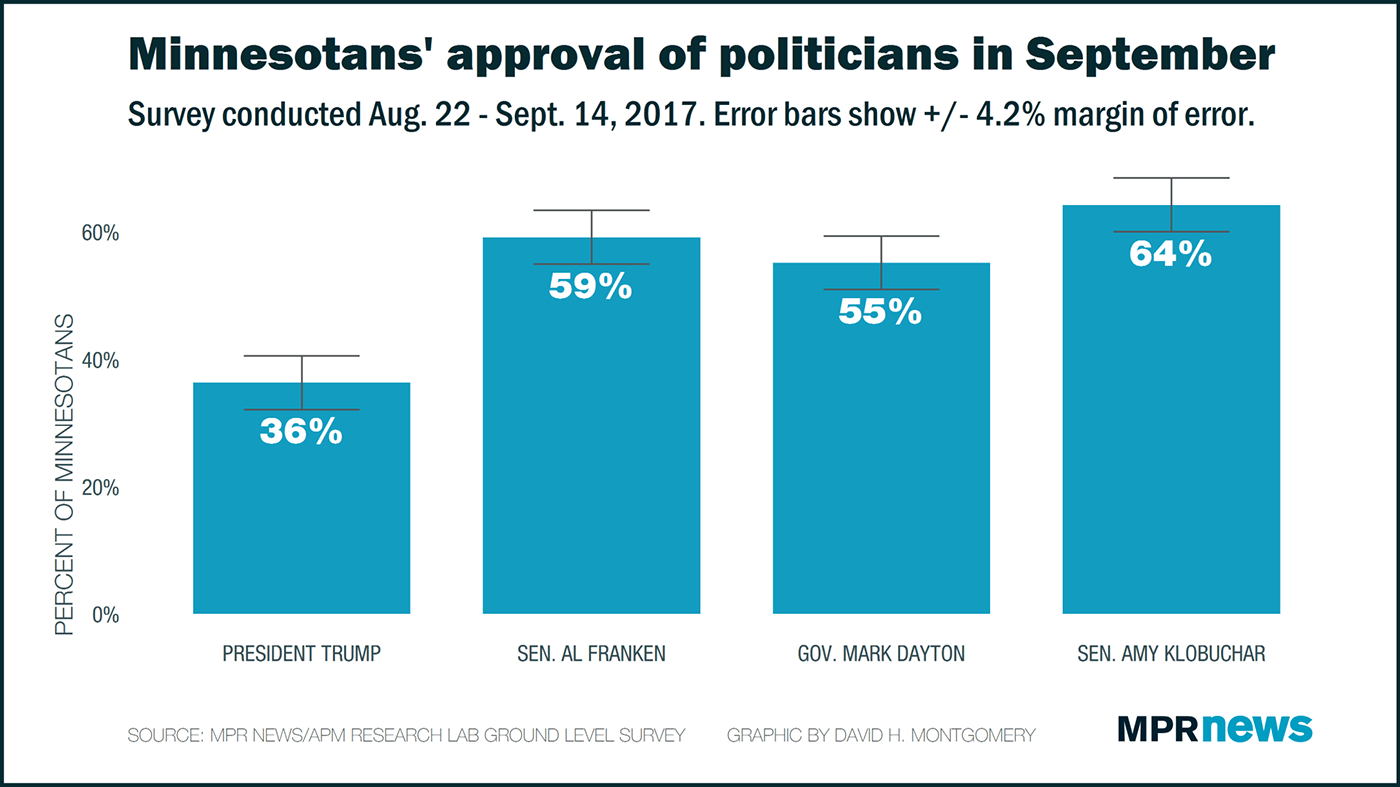 MPR Ground Level survey: Minnesotans' approval of politicians in September