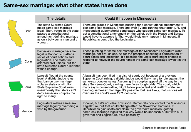 Same-sex marriage: what other states have done