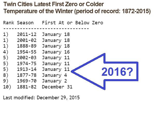 200 2016 zero