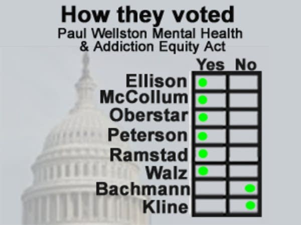 Minn. Congressional delegation votes