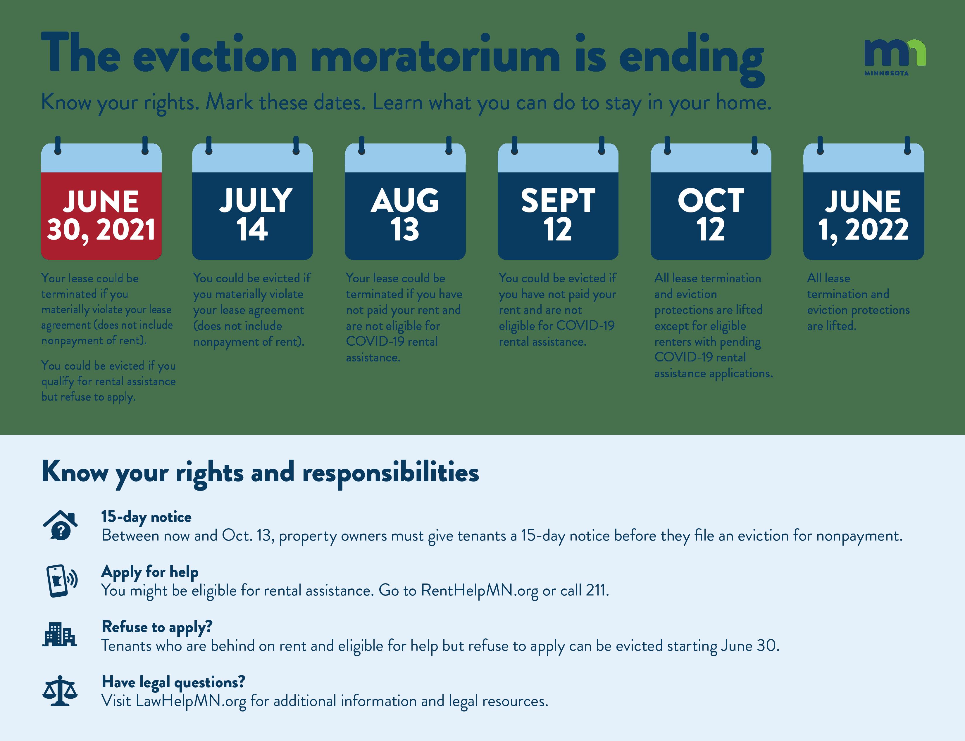A timeline showing steps in ending a rental program.