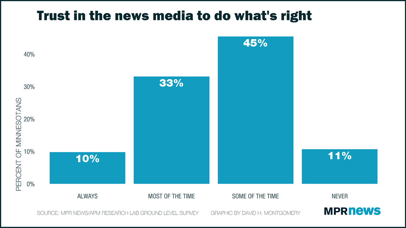 Trust in the news media