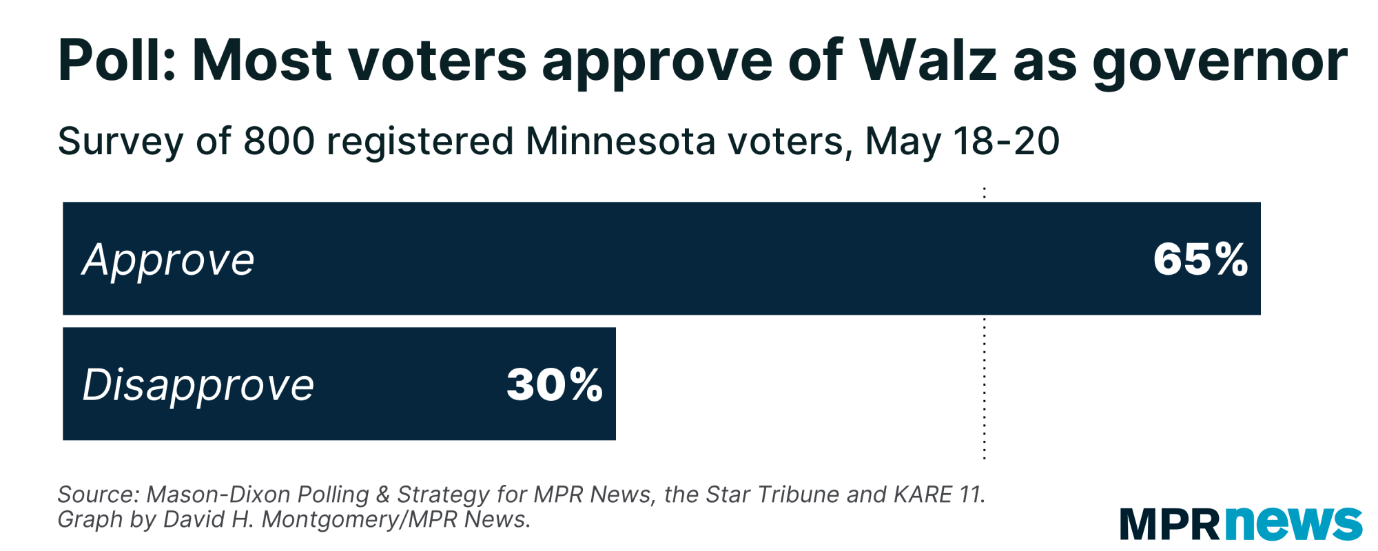 About two-thirds of Minnesota voters approve of Gov. Tim Walz