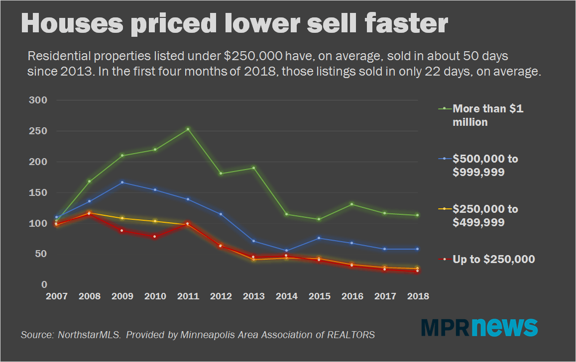 Houses priced lower sell faster