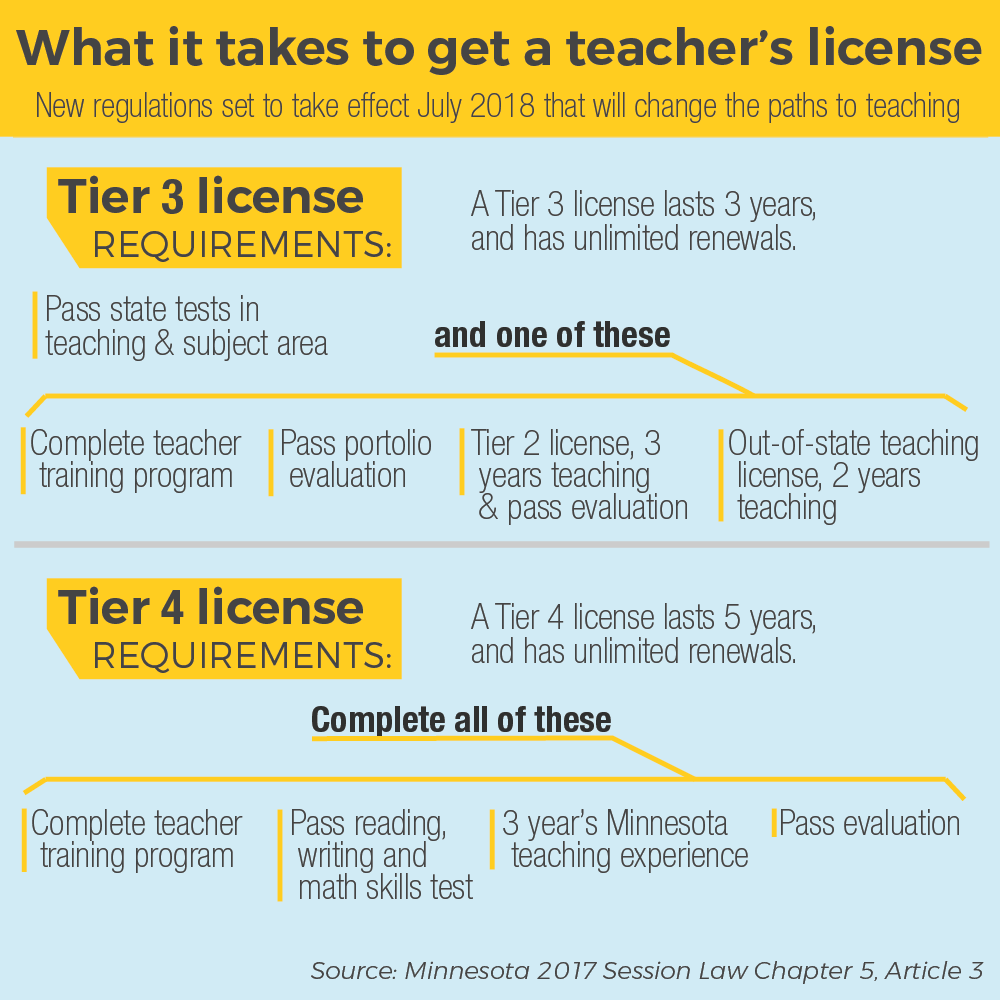 Paths to teaching under new regulations.