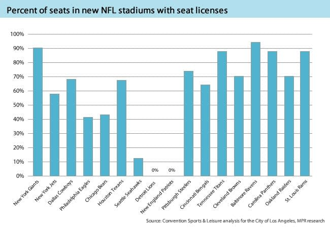 NFL stadium seat license comparison