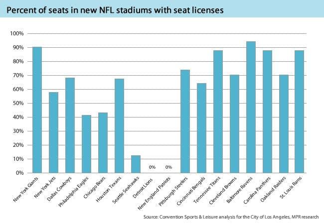 NFL stadium seat license comparison