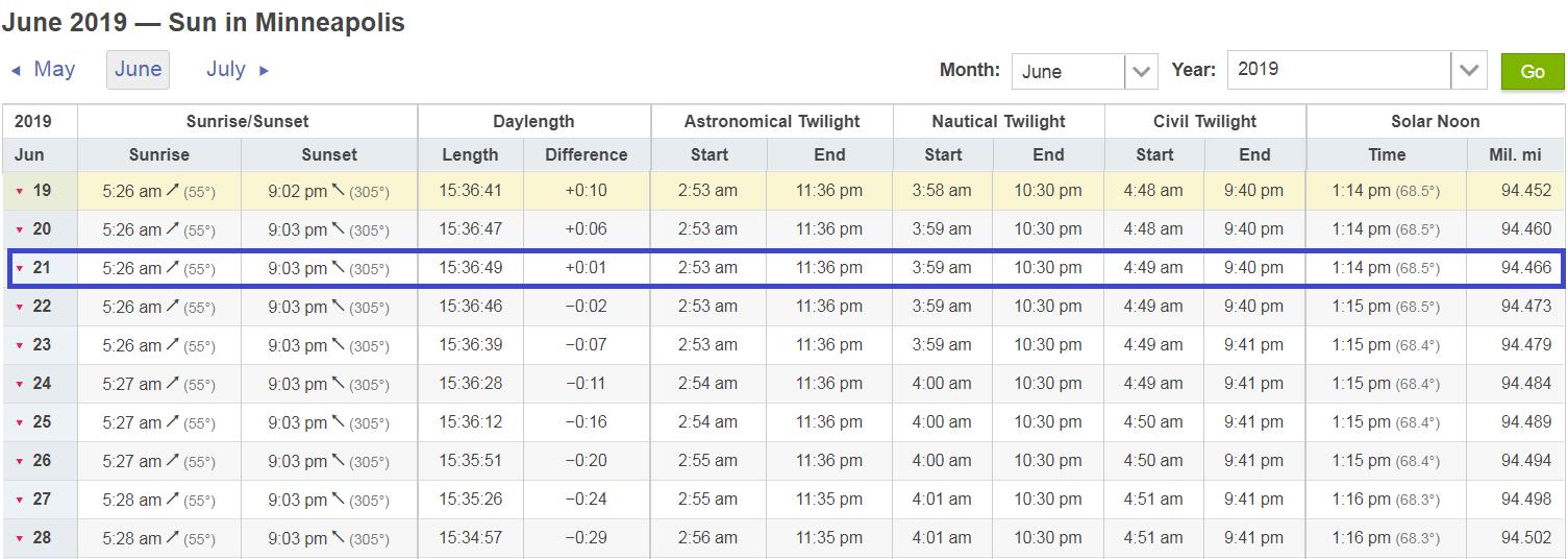 6 19 solstice