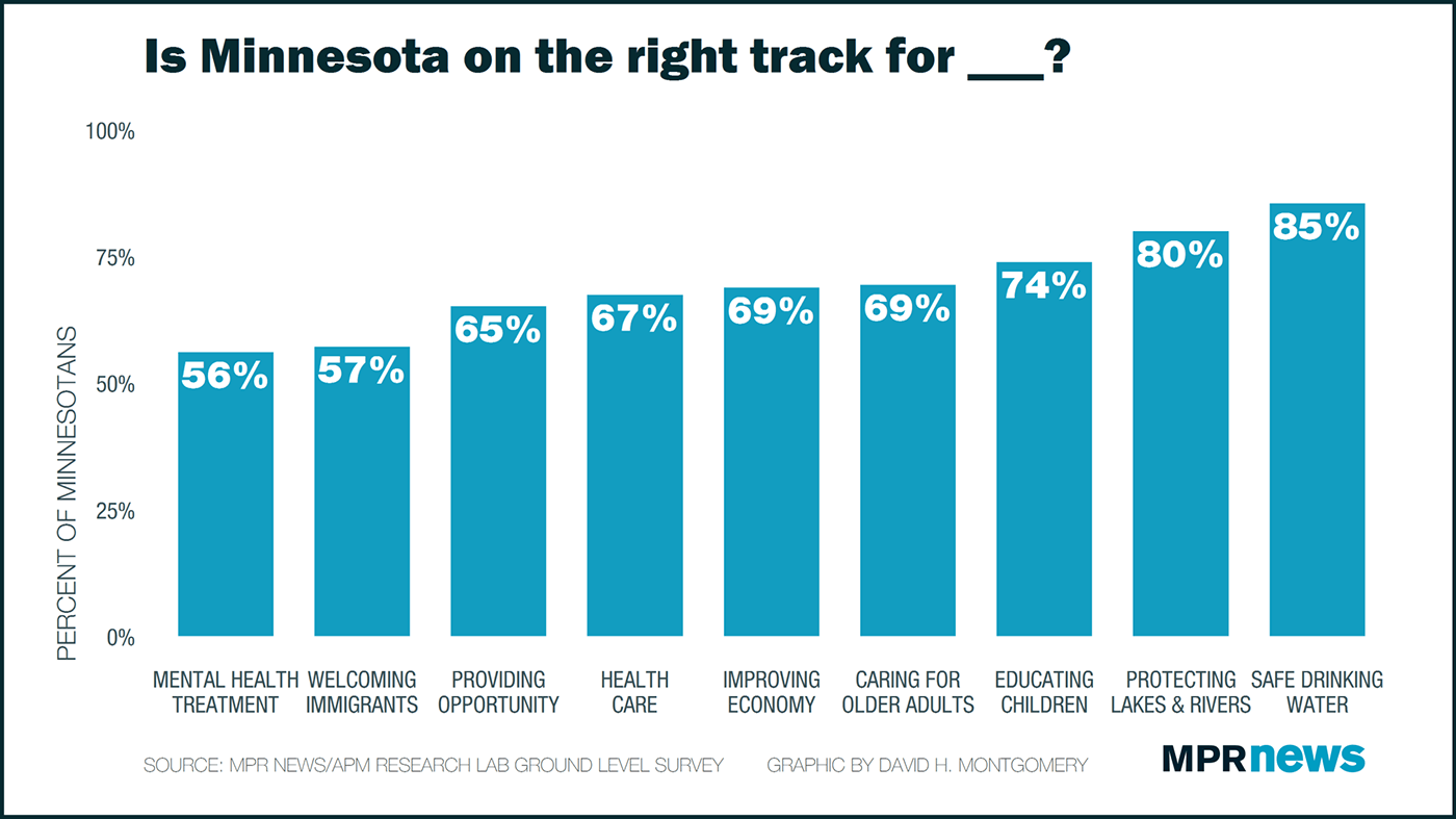 Is Minnesota on the right track?