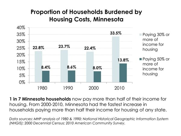 Proportion of households burdened by housing costs