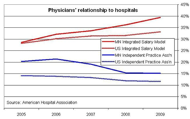 Graphic: Doctor consolidation