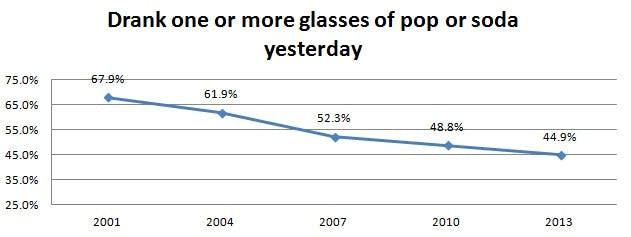 Pop consumption