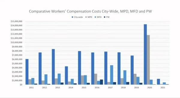 Bar graph showing workers' compensation claims