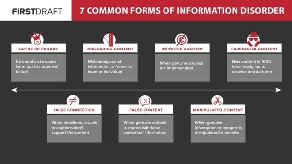 An infographic showing 7 common forms of information disorder