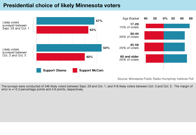 Graphic: MPR Poll