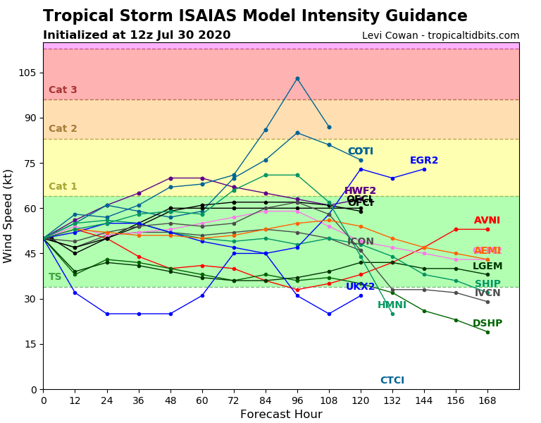 Tropical Storm Isaias forecast model intensity forecasts