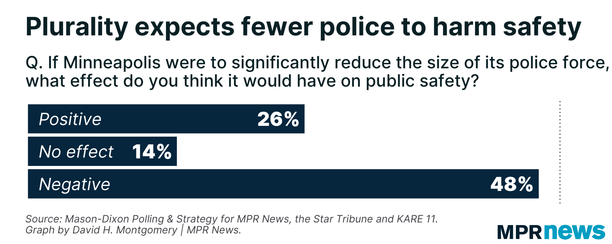 Many Minneapolis voters think cutting police will harm public safety