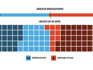 Republicans currently have a 51-49 majority in the Senate.