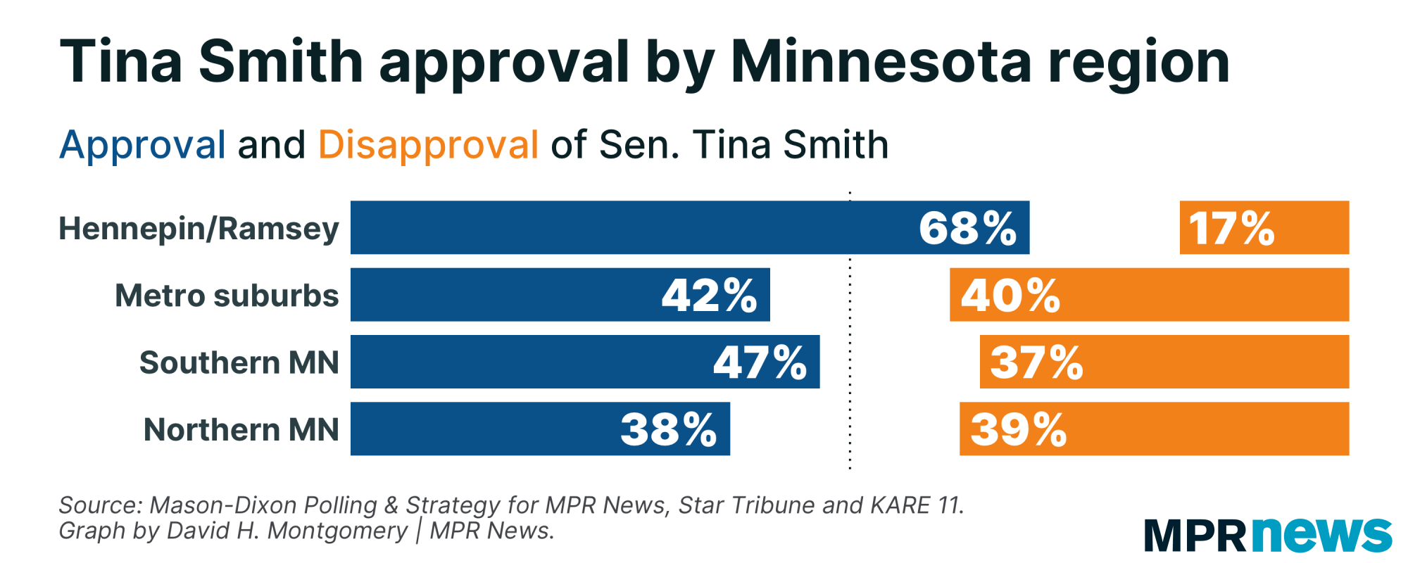 Poll question on Tina Smith's approval rating in Minnesota, by region