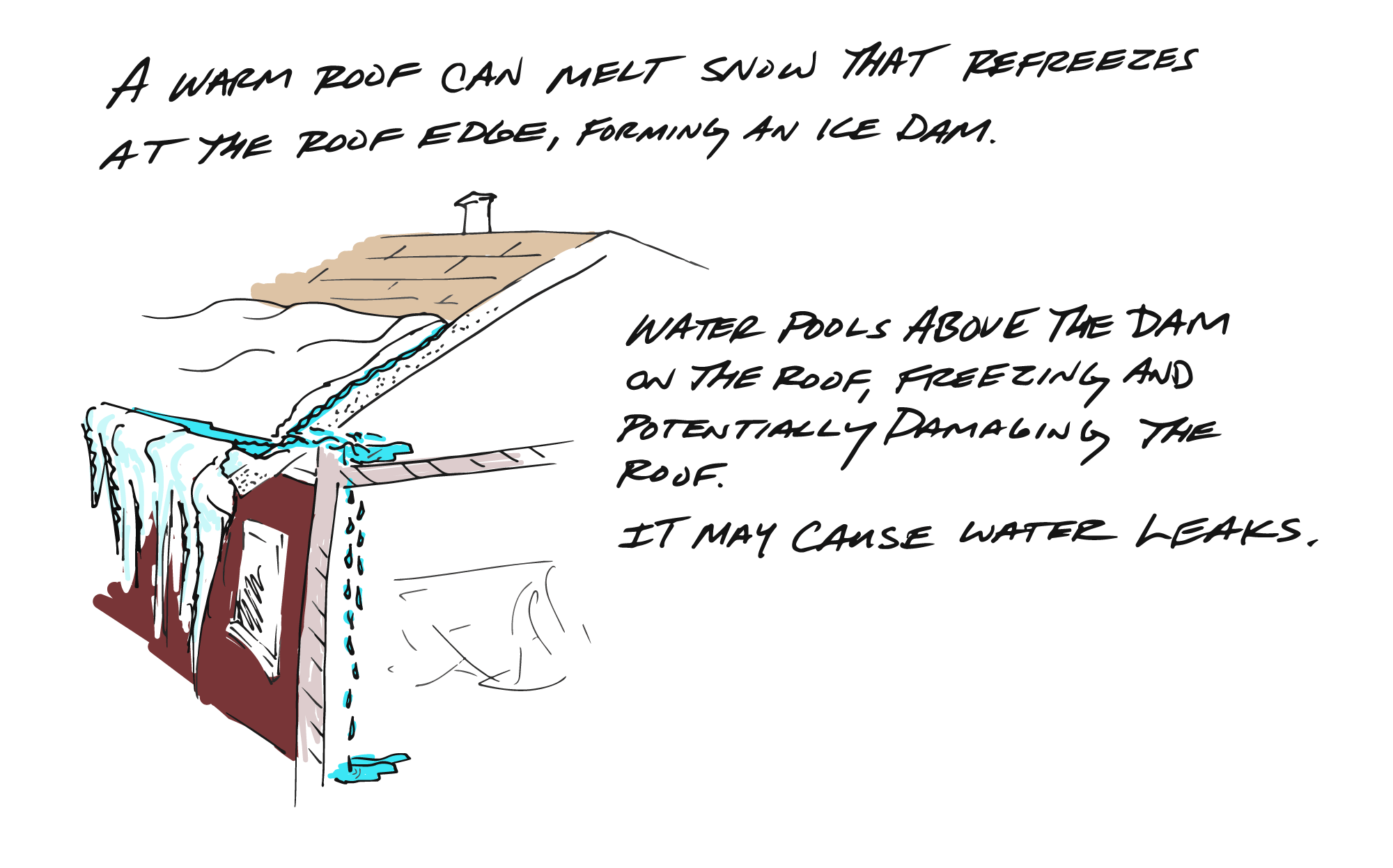 Improper insulation in a roof may cause ice dams.