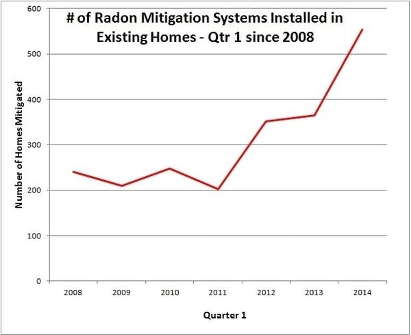 Radon mitigation systems in existing homes