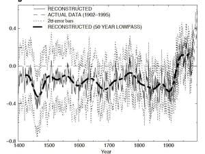 "Original ""hockey stick"" temperature graph in Nature, 1998."