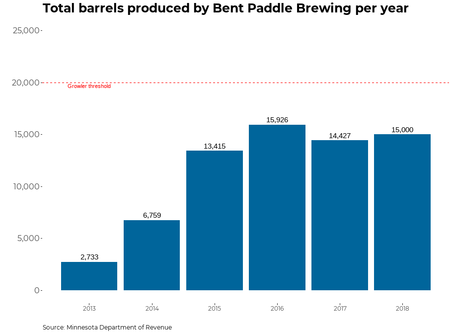 A graph showing the Bent Paddle Brewing production