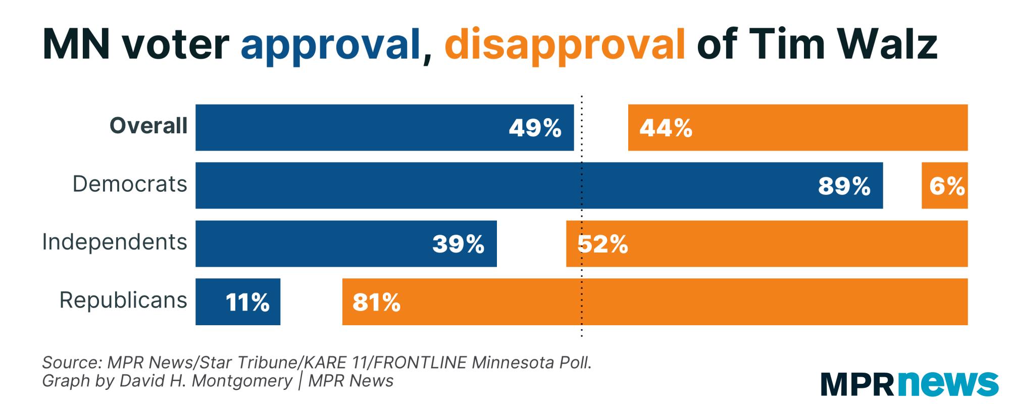 Graph of Minnesota voter approval of Tim Walz