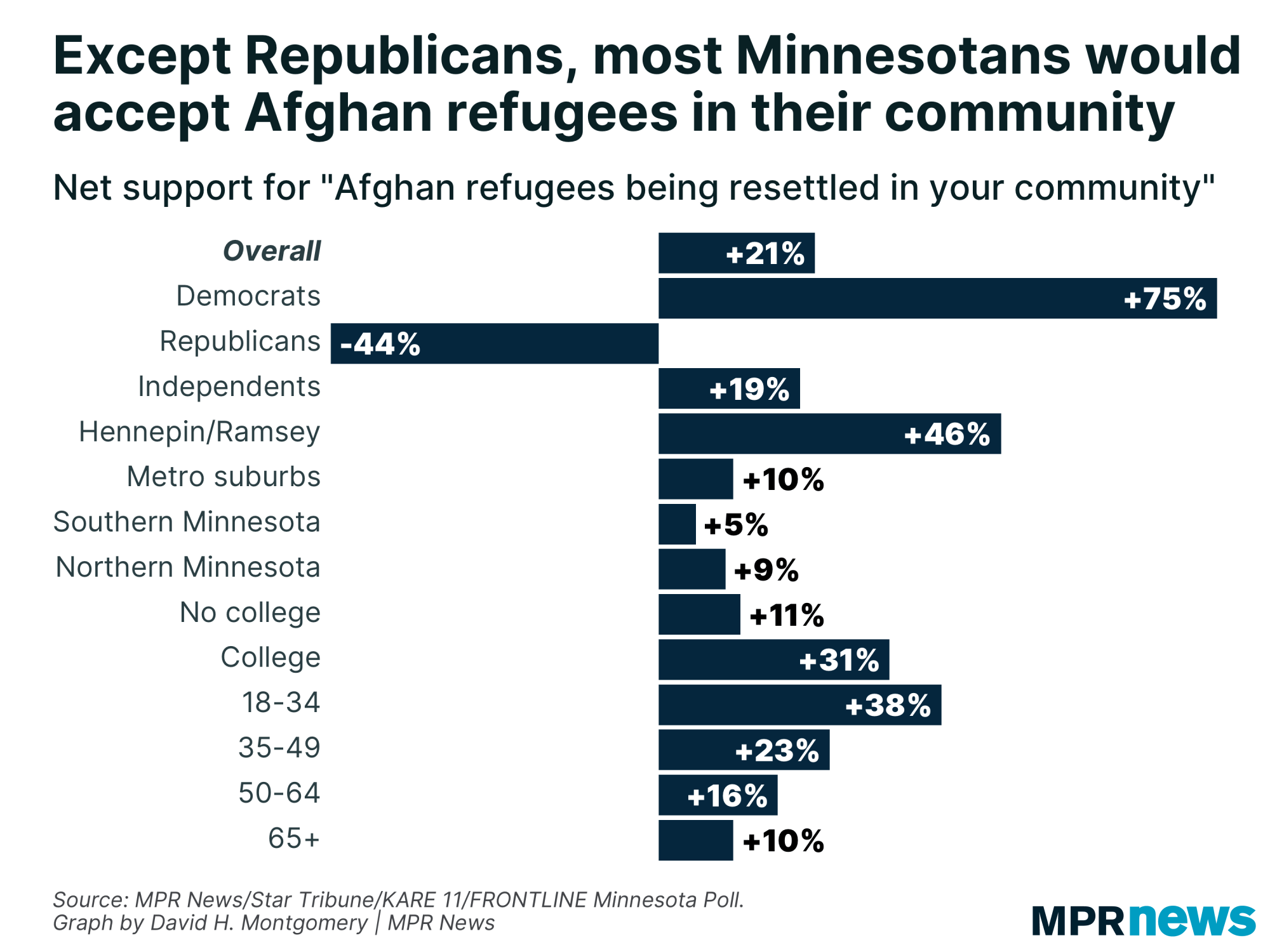 Graph of opinions on the reception of Afghan refugees