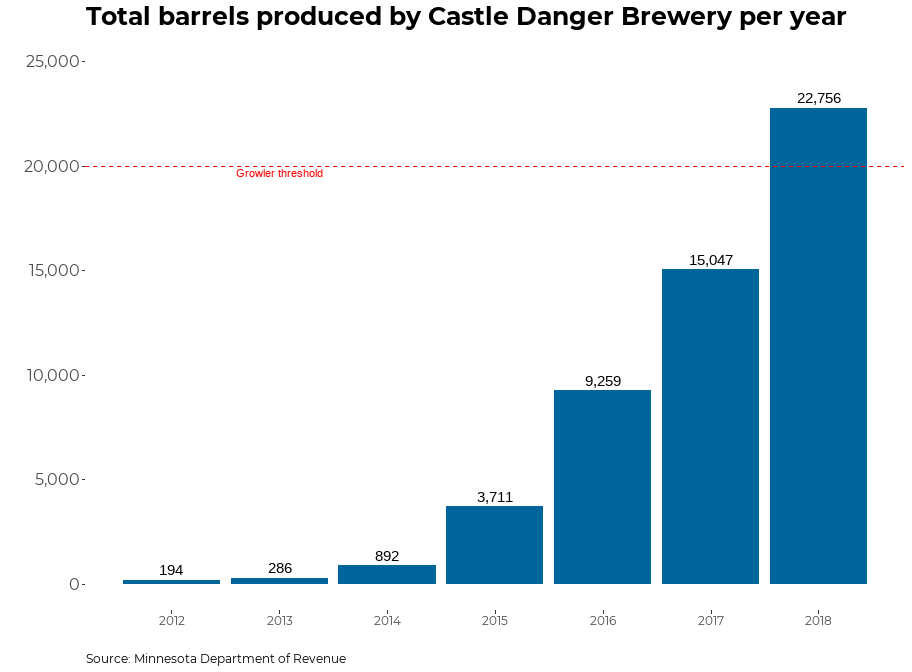 A graph showing the production of Castle Danger Brewing