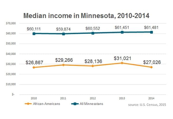 African-American median income lags