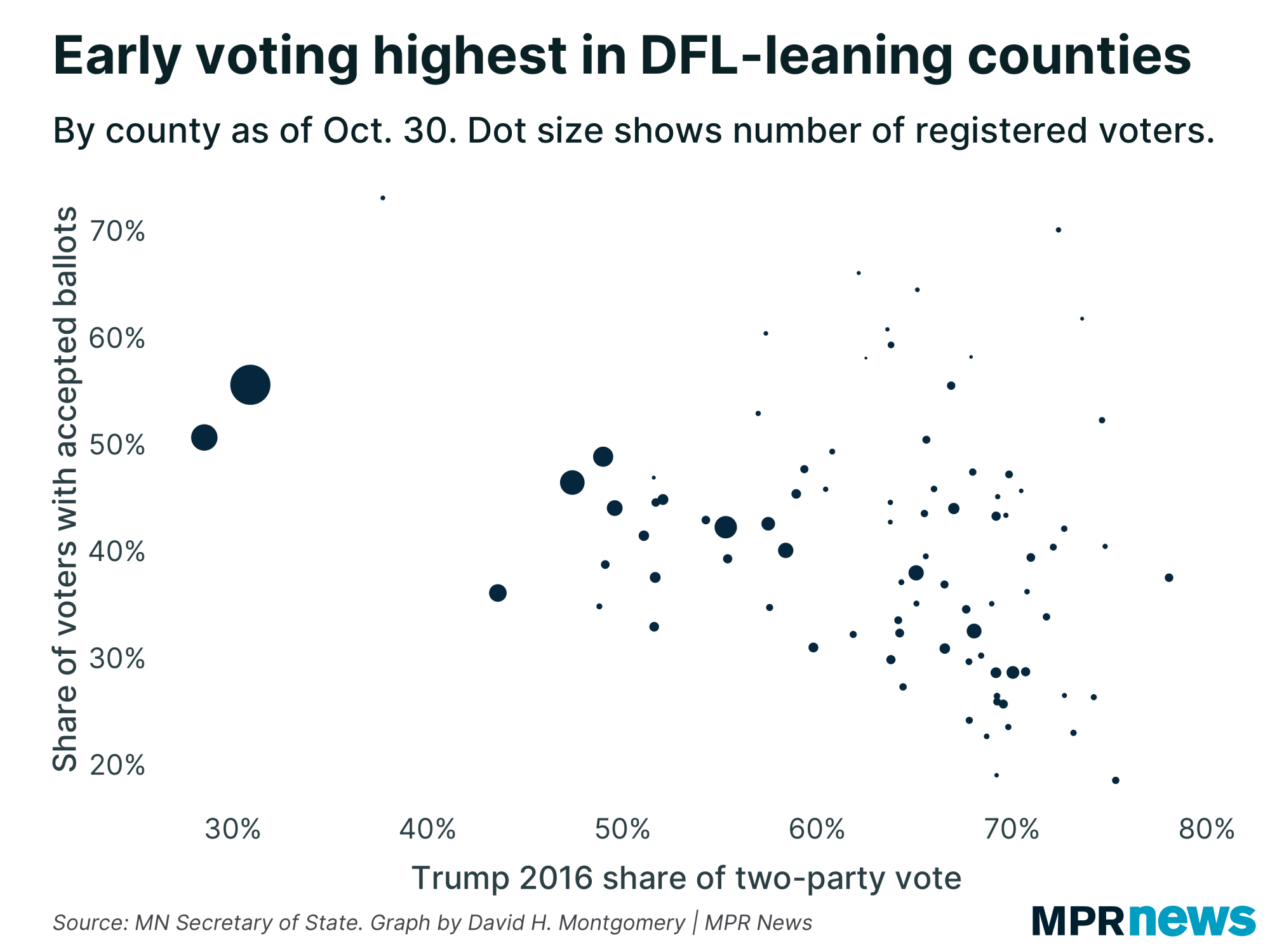Early voting is highest in DFL-leaning counties