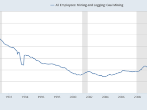 The number of coal mining jobs have been on a steady and steep decline