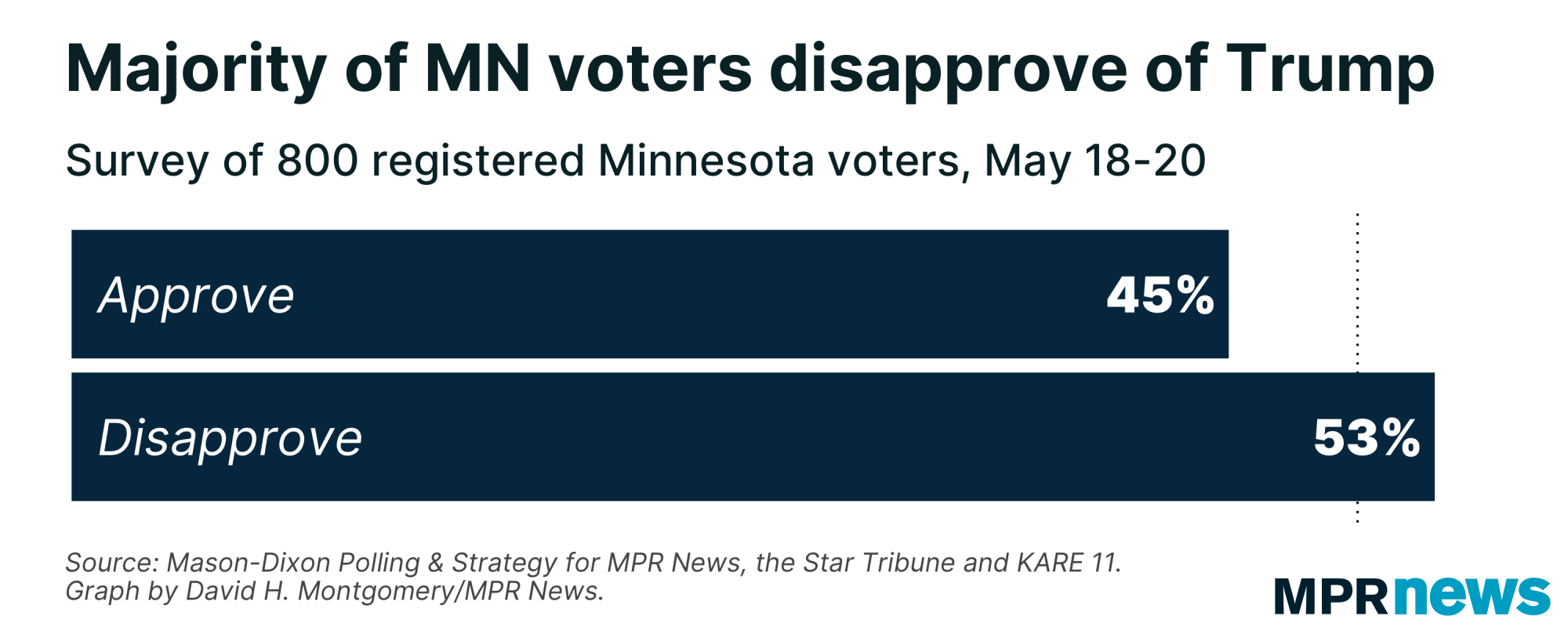 Trump's approval rating in Minnesota