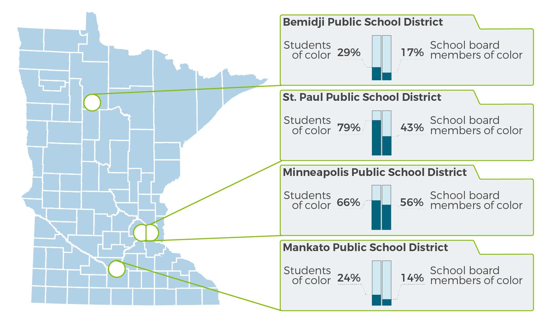 School board member diversity lags behind student diversity