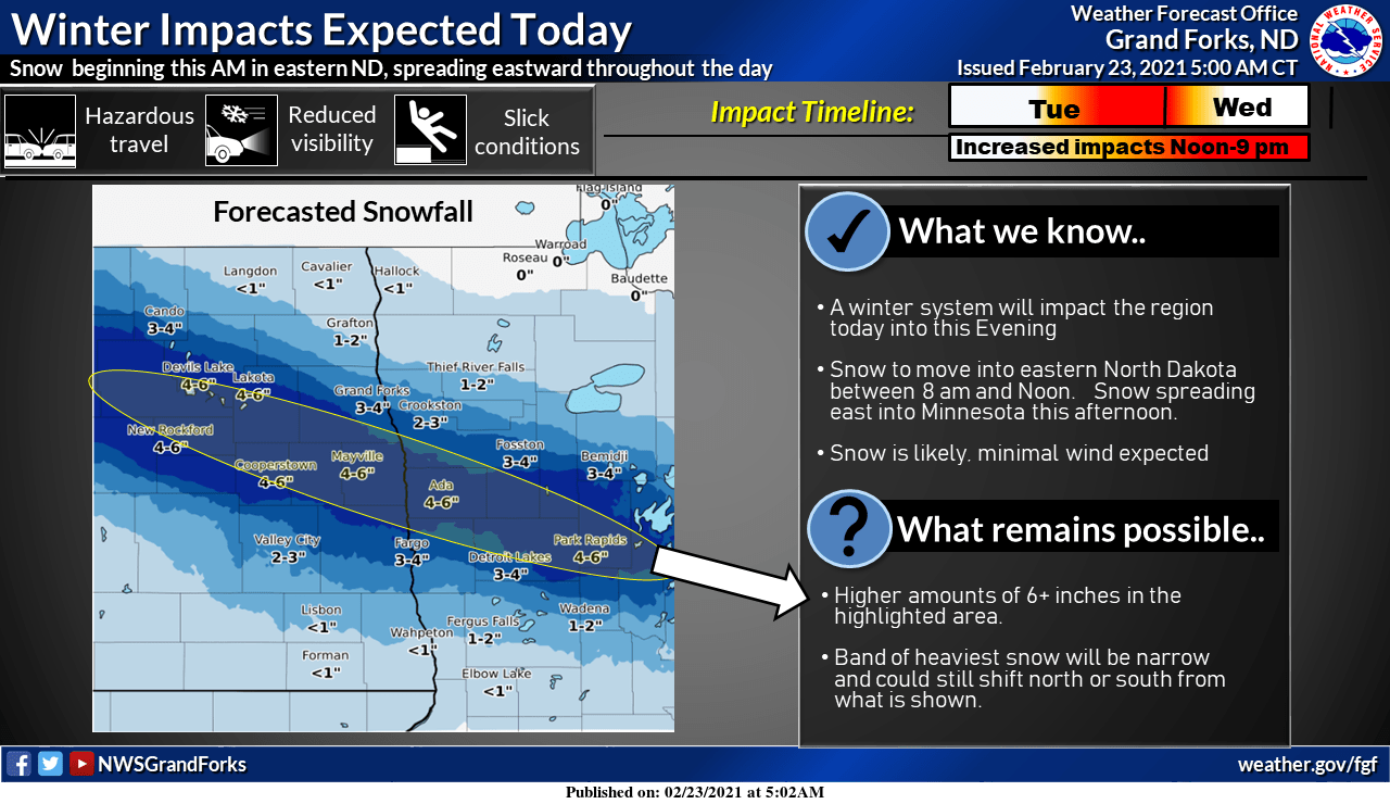 Snowfall totals from the Grand Forks NWS office