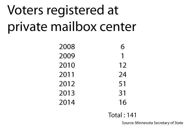 141 Voters registered over seven years