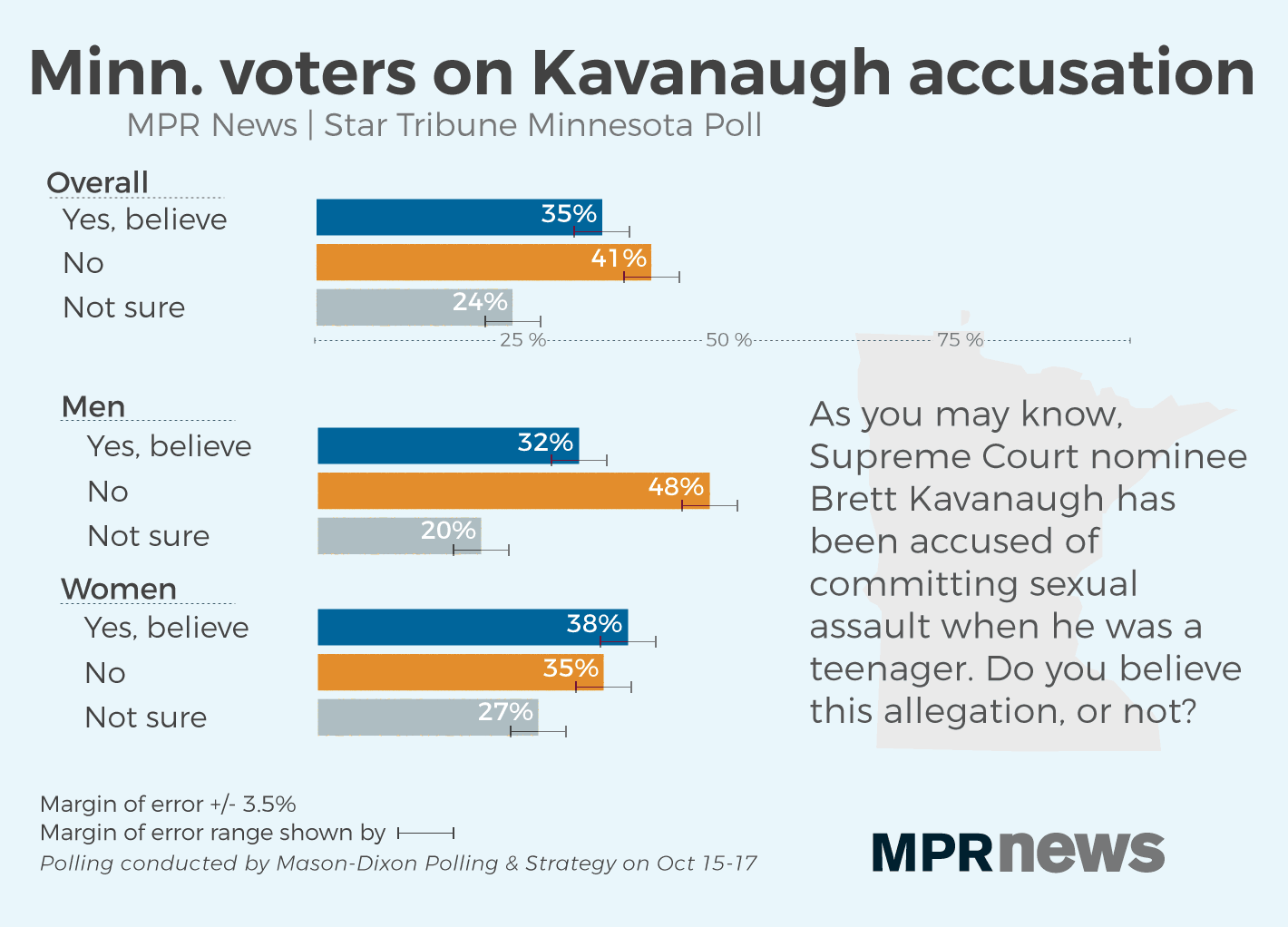 The belief in the accusation against Kavanaugh splits along gender lines.