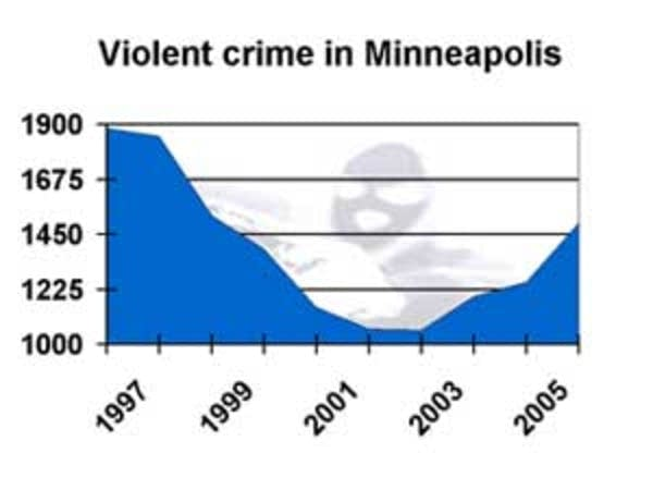 Violent crime in Minneapolis