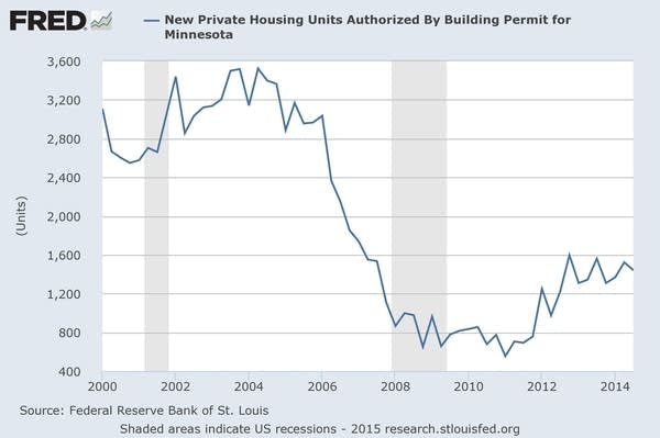 New private housing units - Minnesota