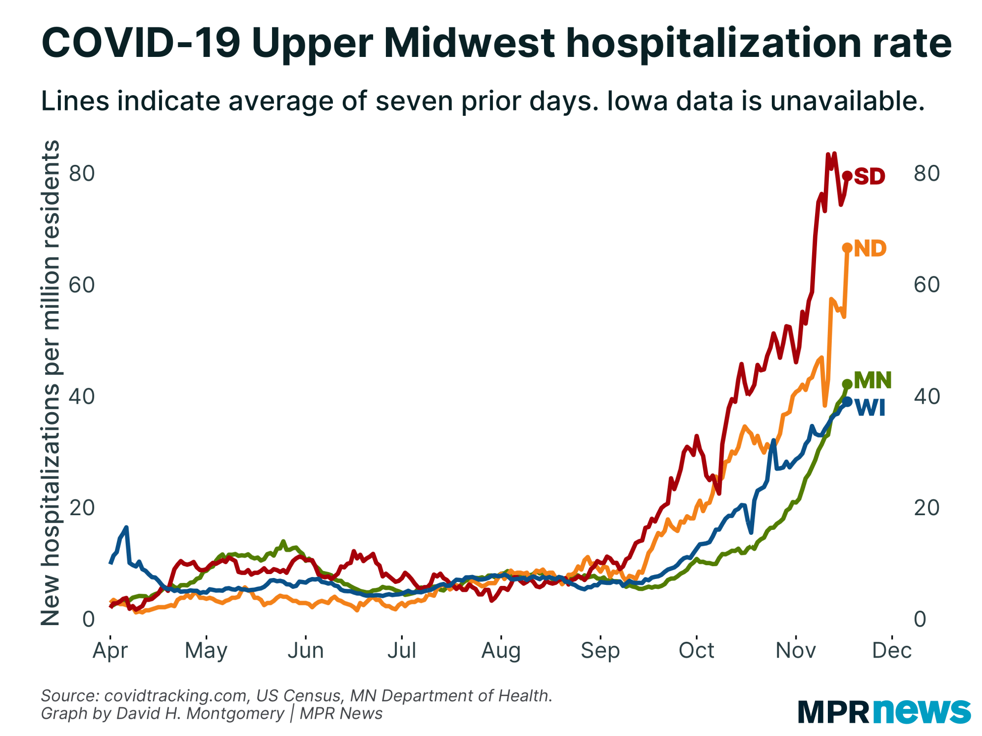 New COVID-19 hospitalizations per capita in the Upper Midwest