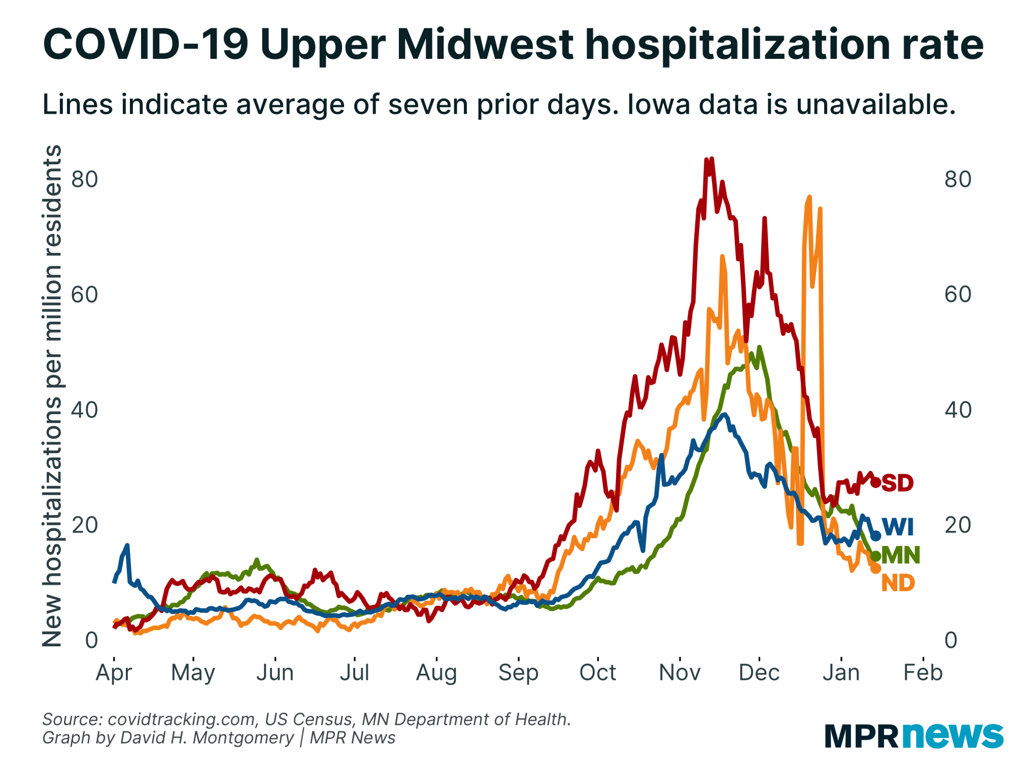 New COVID-19 hospitalizations per capita in the Upper Midwest