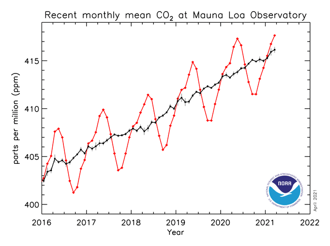 A graph showing CO2 trends consistently rising.