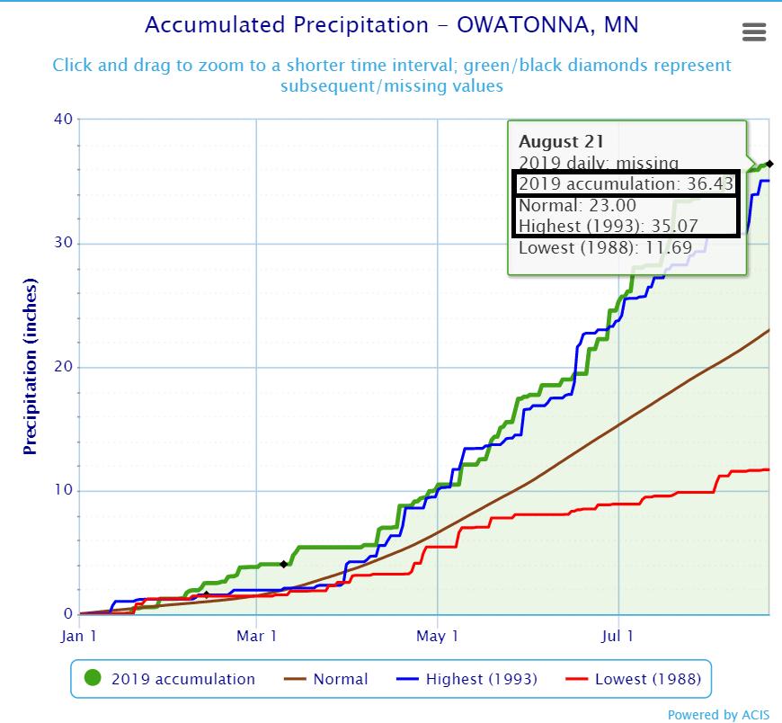 2019 Precipitation graph for Owatonna, Minnesota